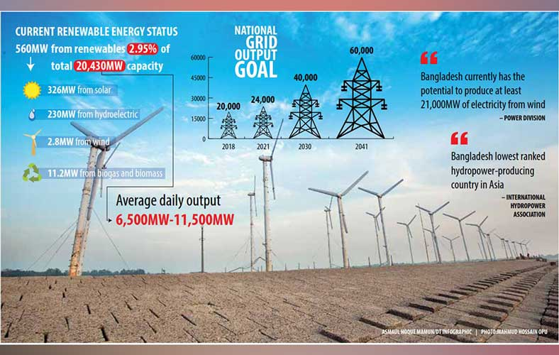 Can Bangladesh meet its 10% renewable energy target by 2020?