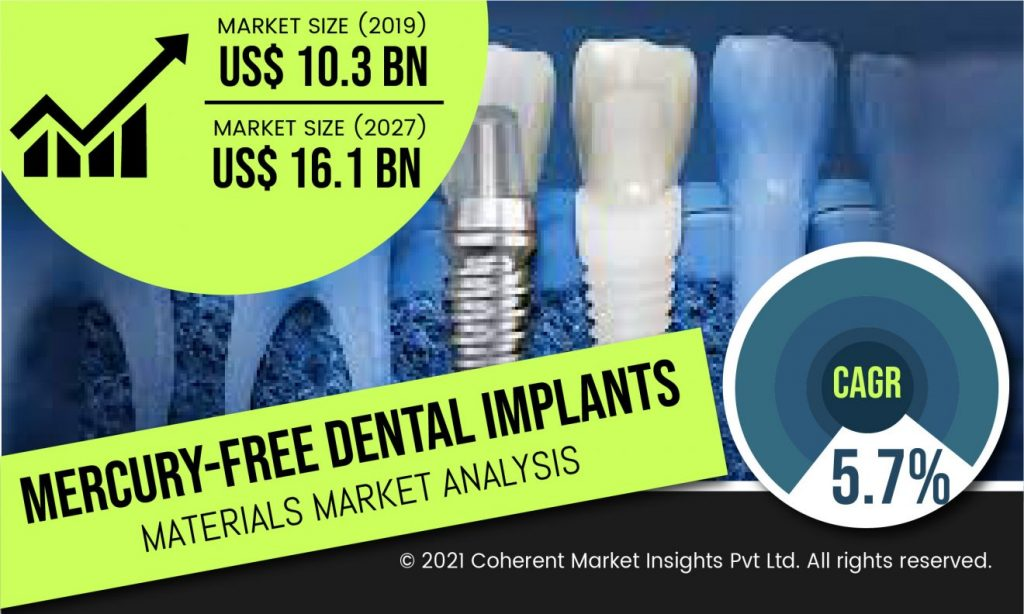 Mercury-Free Dental Implants Materials Market is accounted